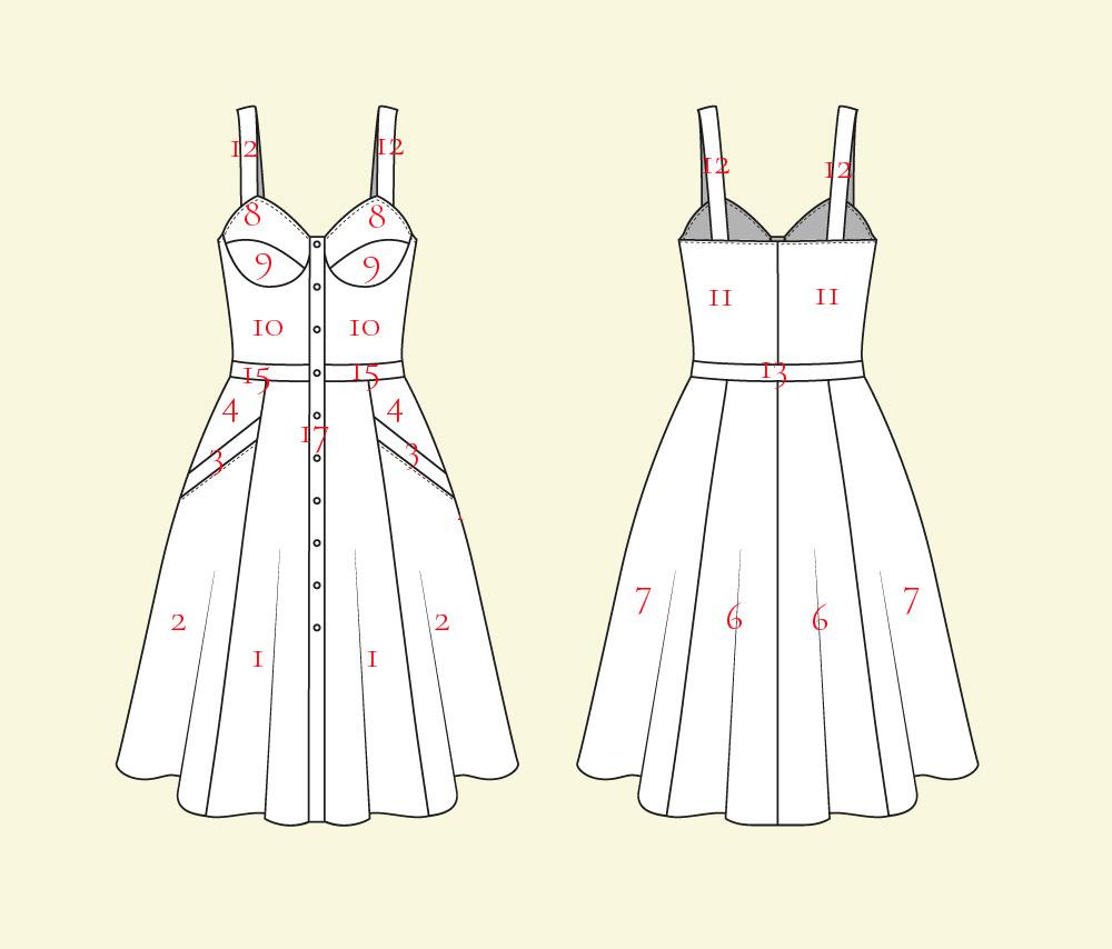 Schnittmuster Sommerkleid Sewalong - Zuschneiden und Nähzubehör